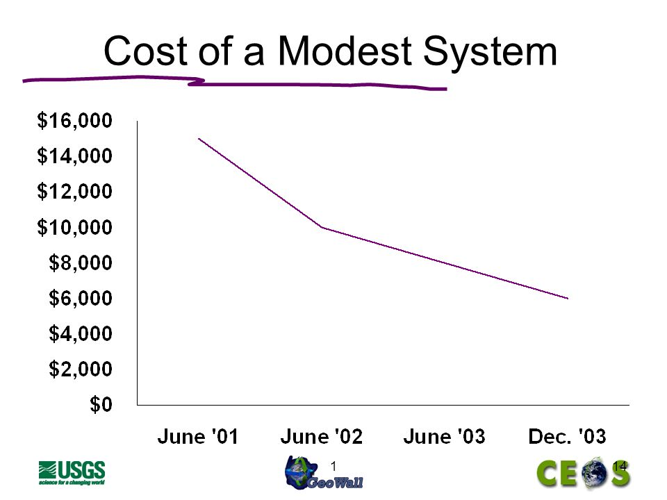 114 Cost of a Modest System