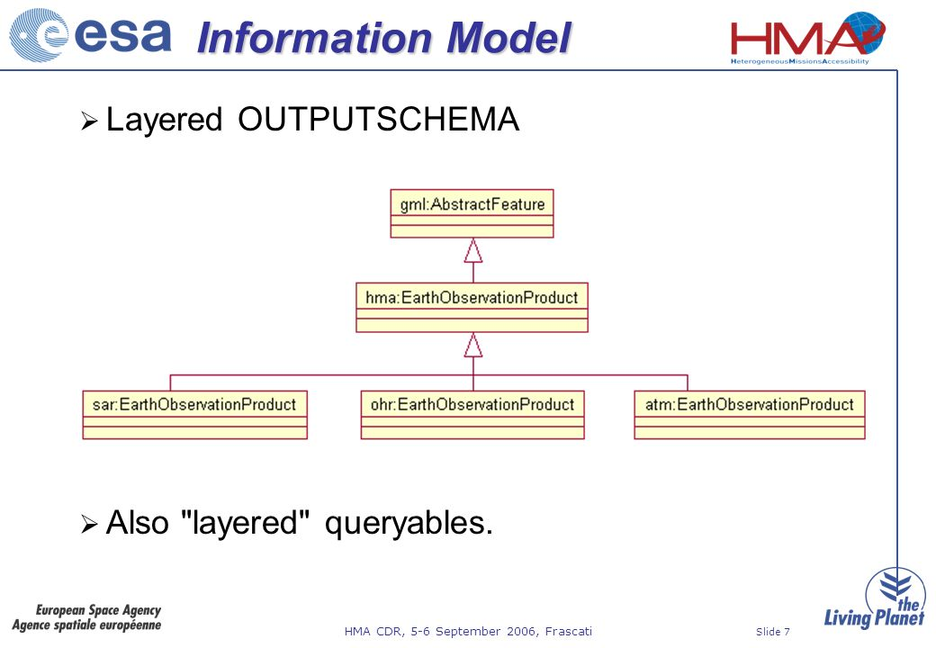 HMA CDR, 5-6 September 2006, Frascati Slide 7 Information Model Layered OUTPUTSCHEMA Also layered queryables.