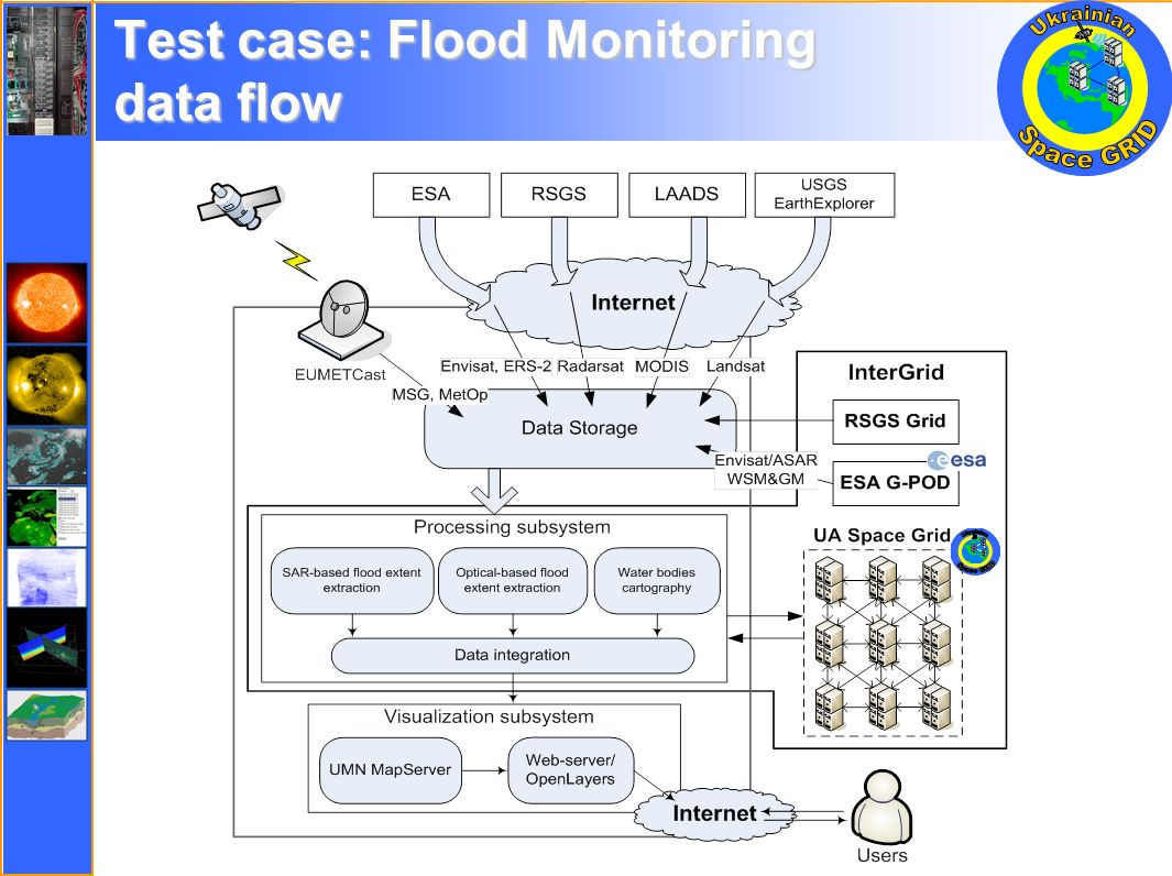 Test case: Flood Monitoring data flow