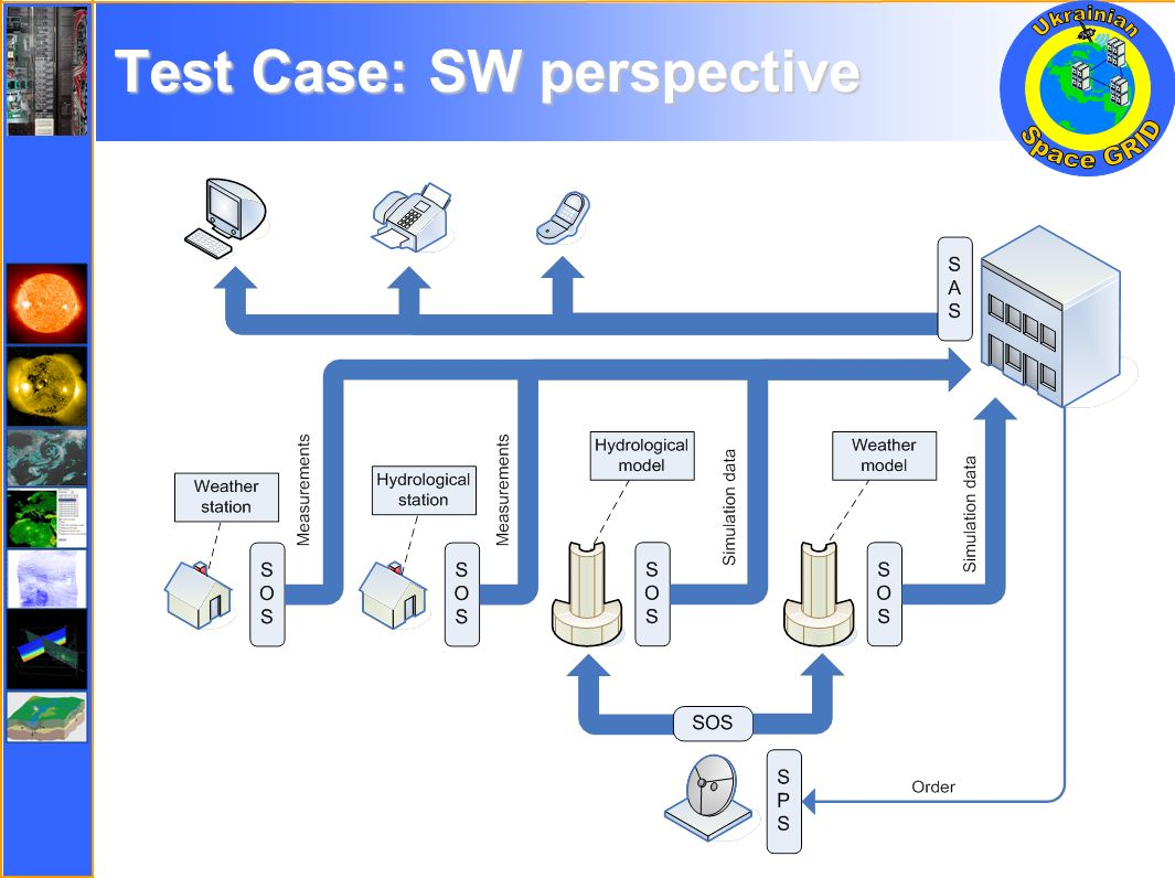 Test Case: SW perspective