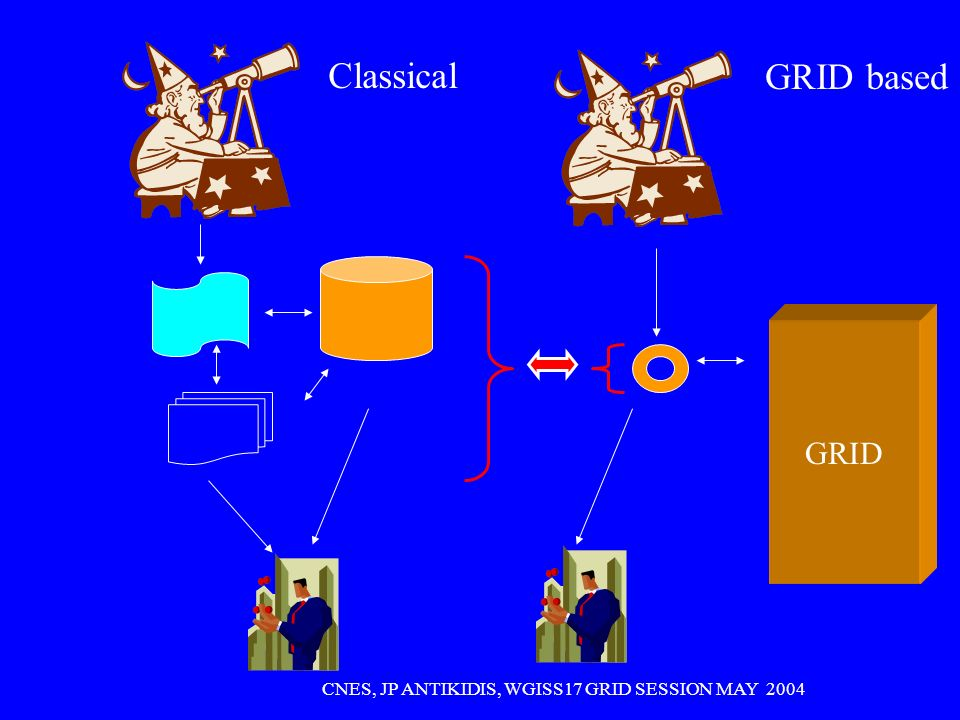 CNES, JP ANTIKIDIS, WGISS17 GRID SESSION MAY 2004 Virtual machine defined by Middleware primitives « Pseudo-machine »