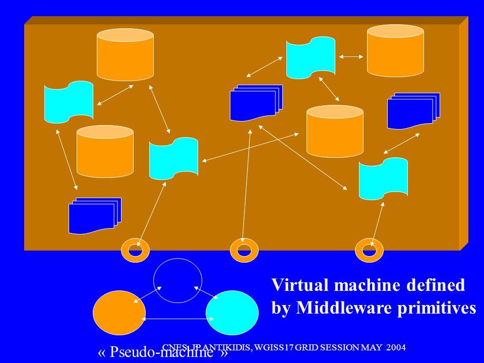 CNES, JP ANTIKIDIS, WGISS17 GRID SESSION MAY 2004 GRID Techno Basic Grid primitives (middleware) GRID based High level services Upperware End User User case Service Developer