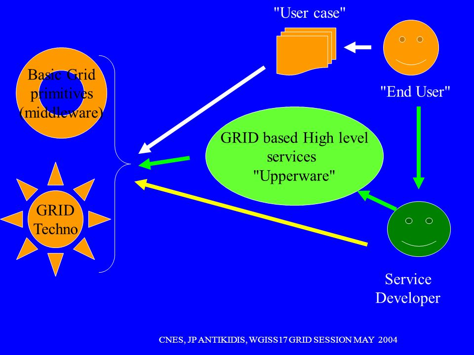 CNES, JP ANTIKIDIS, WGISS17 GRID SESSION MAY 2004 GRID Techno Basic Grid primitives (middleware) GRID based High level services Upperware End User User case Service Developer