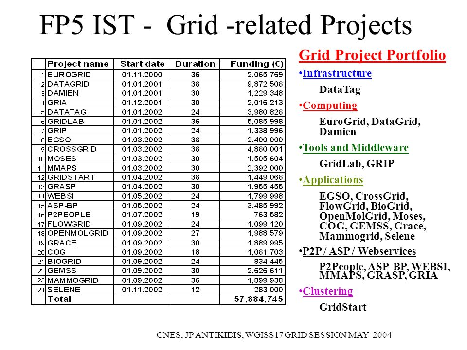 CNES, JP ANTIKIDIS, WGISS17 GRID SESSION MAY 2004 FP5 IST - Grid -related Projects Grid Project Portfolio Infrastructure DataTag Computing EuroGrid, DataGrid, Damien Tools and Middleware GridLab, GRIP Applications EGSO, CrossGrid, FlowGrid, BioGrid, OpenMolGrid, Moses, COG, GEMSS, Grace, Mammogrid, Selene P2P / ASP / Webservices P2People, ASP-BP, WEBSI, MMAPS, GRASP, GRIA Clustering GridStart