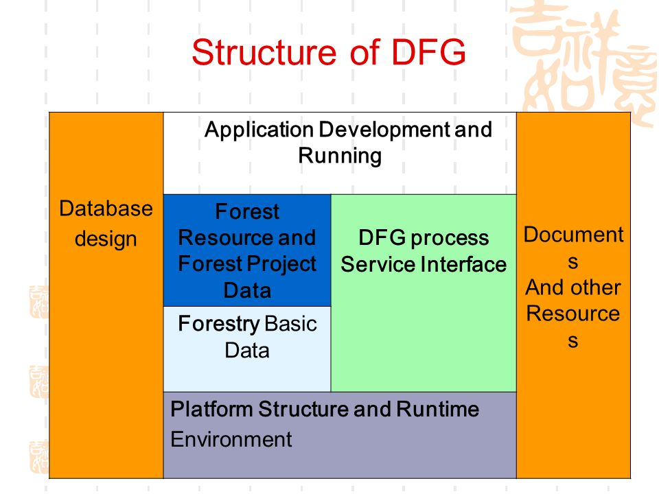 Structure of DFG Database design Application Development and Running Document s And other Resource s Forest Resource and Forest Project Data DFG process Service Interface Forestry Basic Data Platform Structure and Runtime Environment