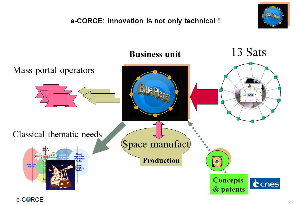 23 e-CORCE: Innovation is not only technical .