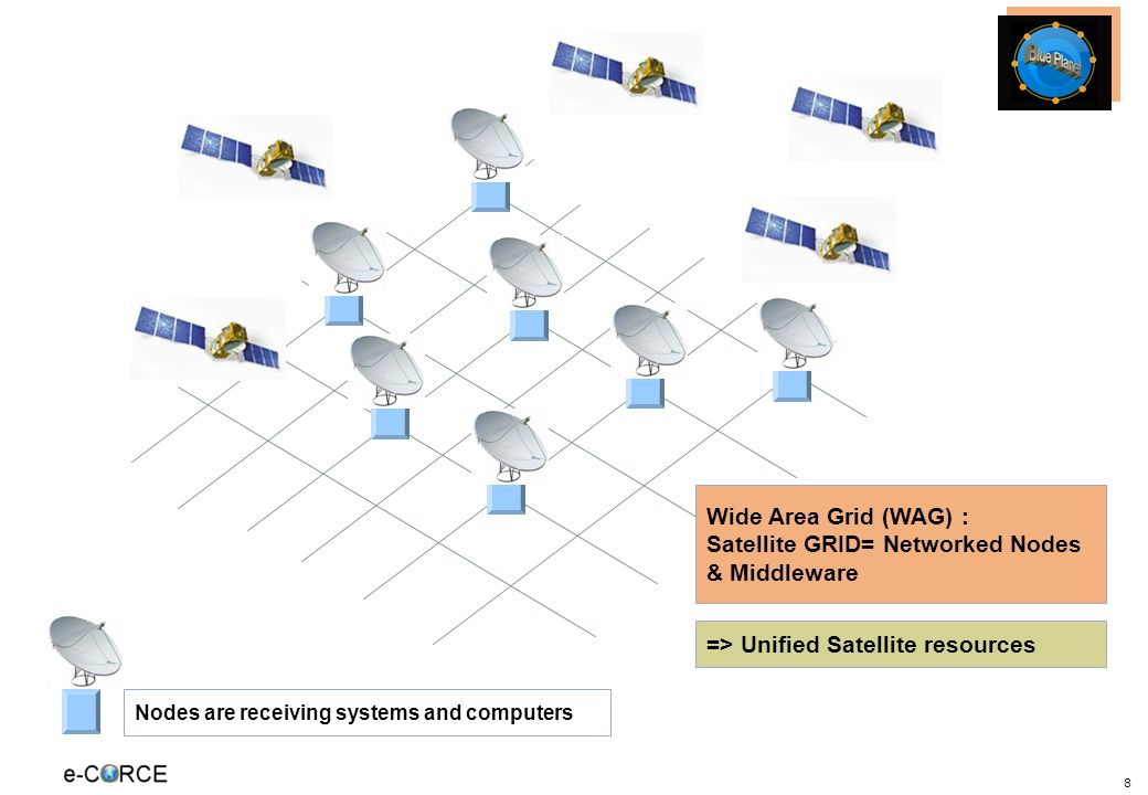 8 Nodes are receiving systems and computers => Unified Satellite resources Wide Area Grid (WAG) : Satellite GRID= Networked Nodes & Middleware