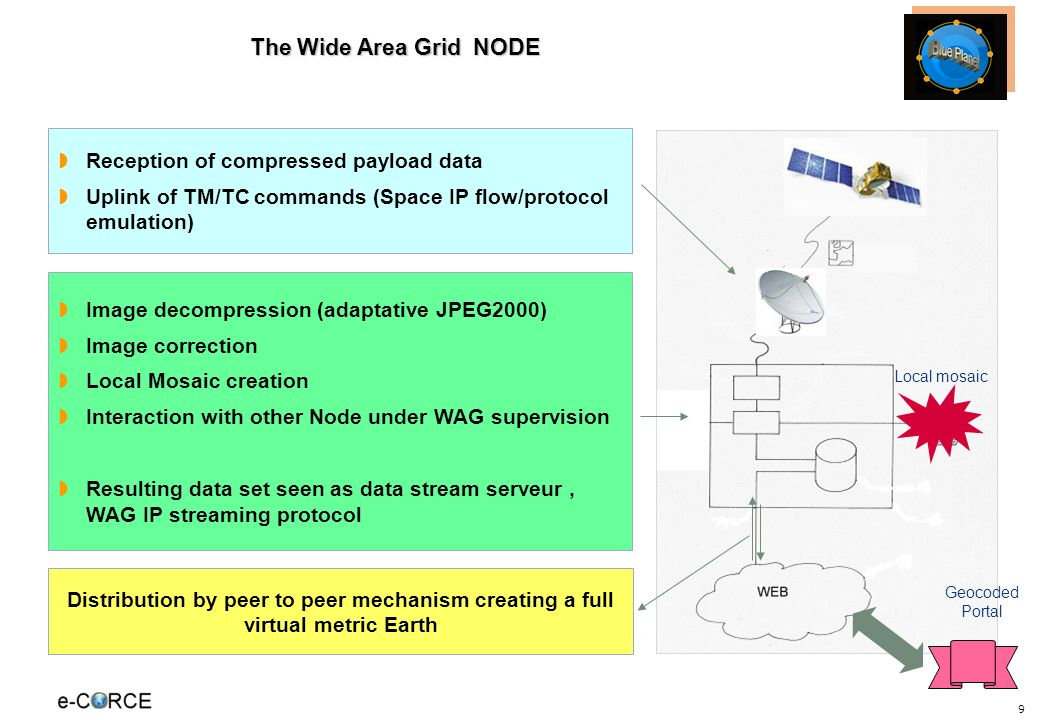 9 The Wide Area Grid NODE Reception of compressed payload data Uplink of TM/TC commands (Space IP flow/protocol emulation) Image decompression (adapta