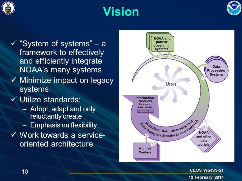 10 CEOS WGISS-21 12 February 2014 Vision System of systems – a framework to effectively and efficiently integrate NOAAs many systems Minimize impact o