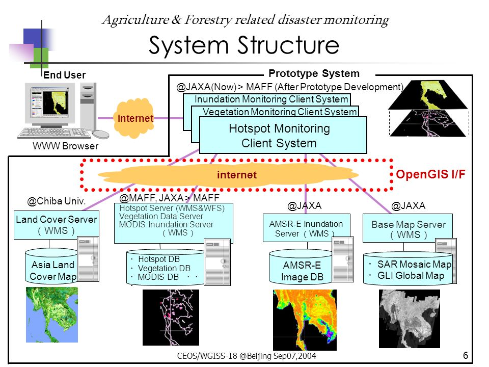 CEOS/WGISS-18 @Beijing Sep07,2004 6 Agriculture & Forestry related disaster monitoring System Structure Asia Land Cover Map Land Cover Server WMS @Chiba Univ.