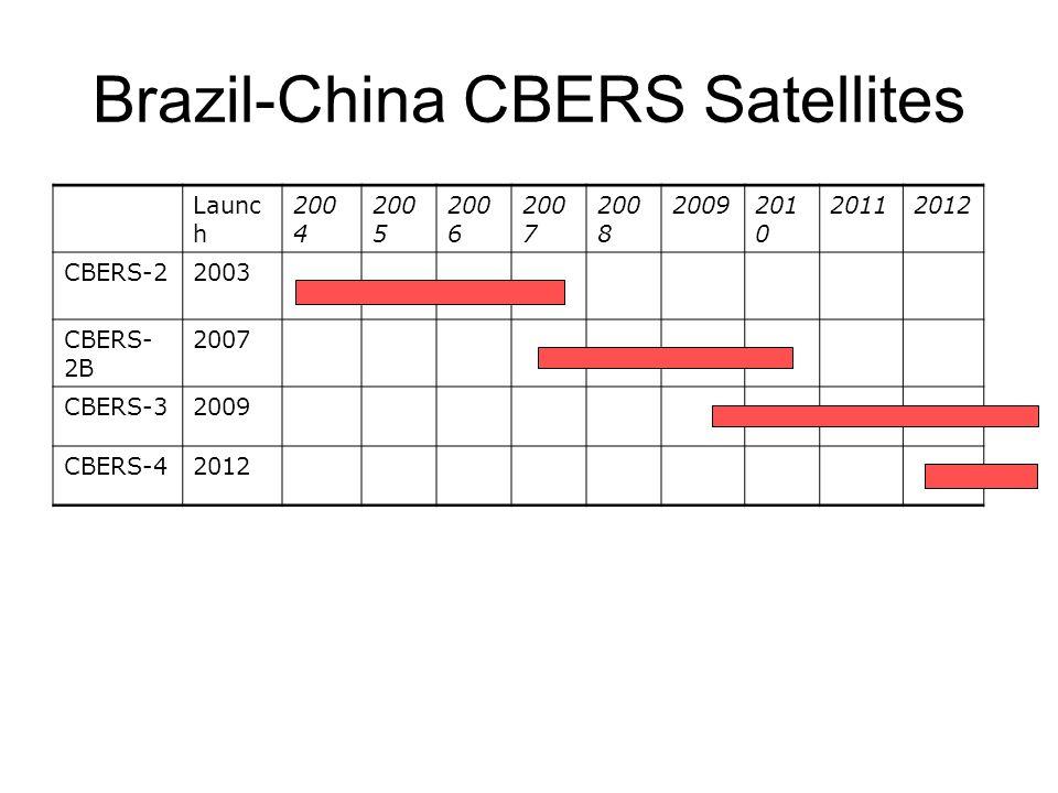 Brazil-China CBERS Satellites Launc h 200 4 200 5 200 6 200 7 200 8 2009201 0 20112012 CBERS-22003 CBERS- 2B 2007 CBERS-32009 CBERS-42012