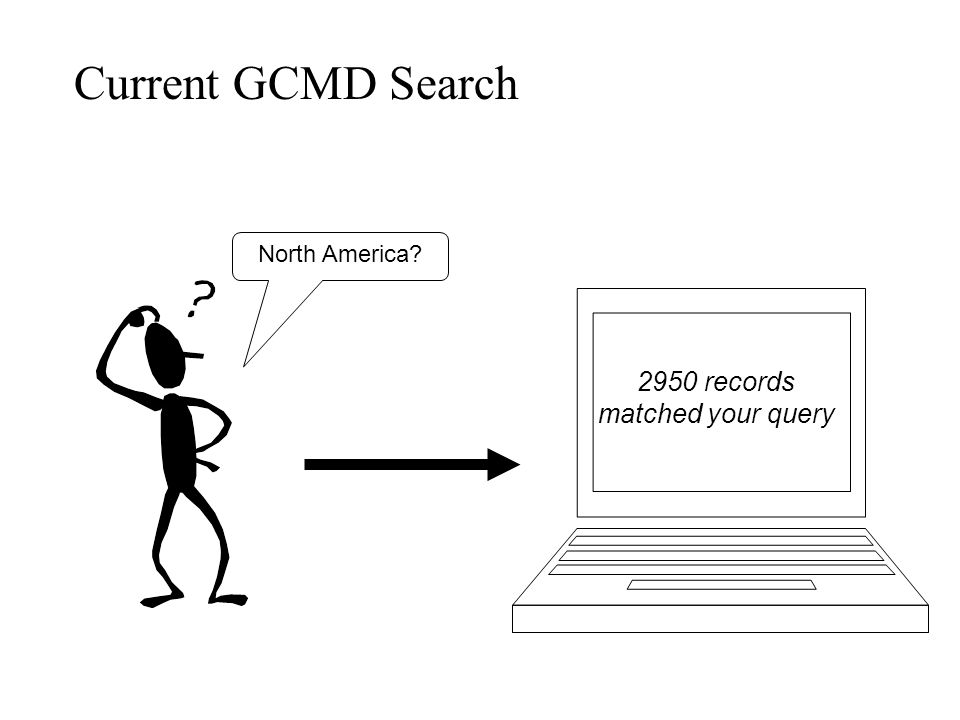 Current GCMD Search North America 2950 records matched your query