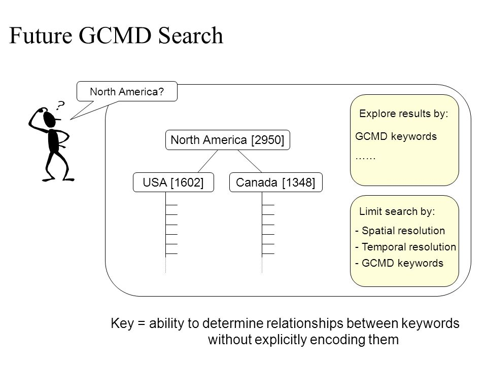 North America? North America [2950] Limit search by: - Spatial resolution - Temporal resolution - GCMD keywords Explore results by: Canada [1348]USA [