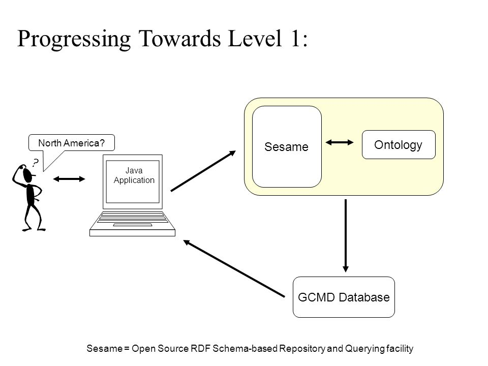 North America? GCMD Database Sesame Ontology Java Application Progressing Towards Level 1: Sesame = Open Source RDF Schema-based Repository and Queryi