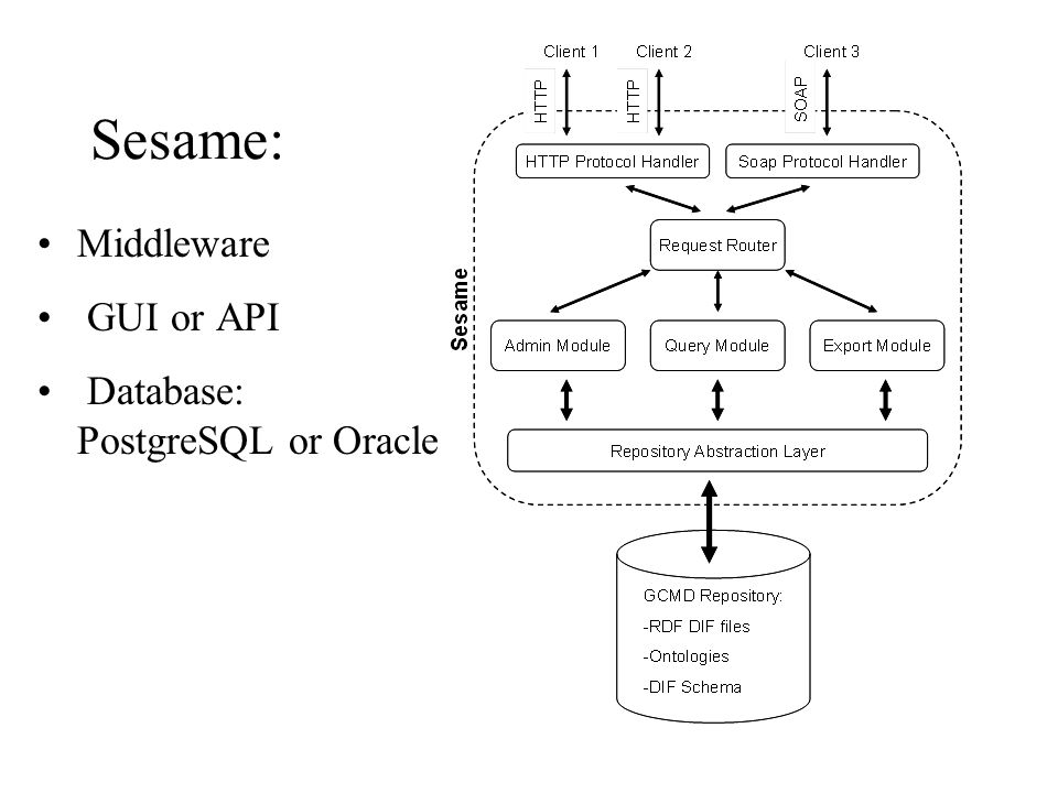 Sesame: Middleware GUI or API Database: PostgreSQL or Oracle