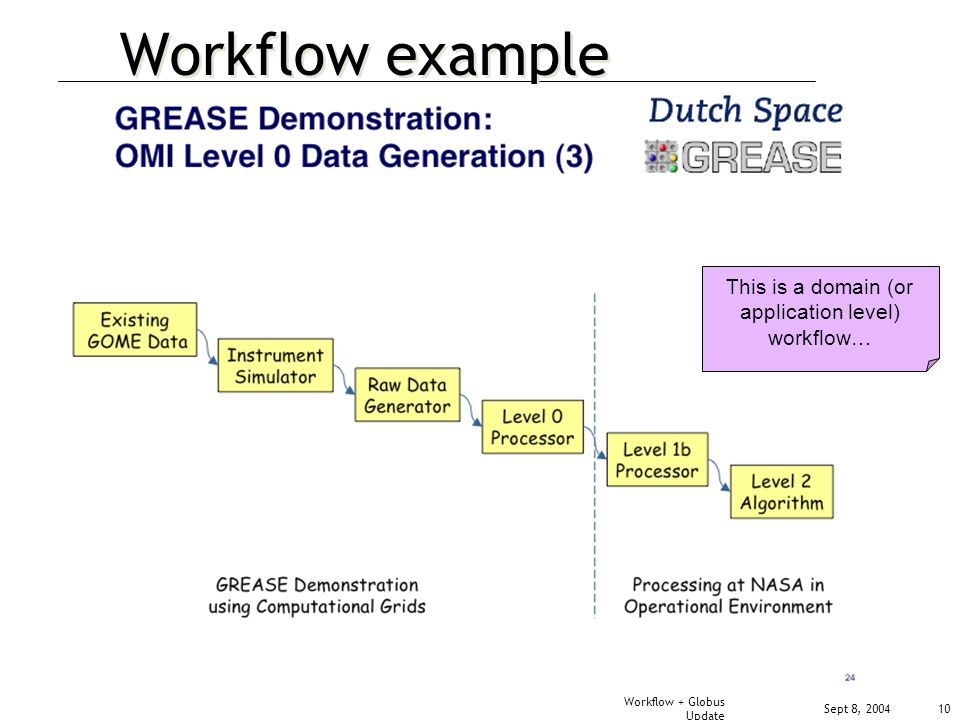 Sept 8, 2004 Workflow + Globus Update 10 Workflow example This is a domain (or application level) workflow…