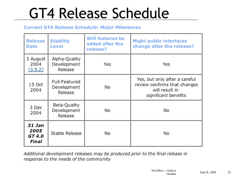 Sept 8, 2004 Workflow + Globus Update 32 GT4 Release Schedule