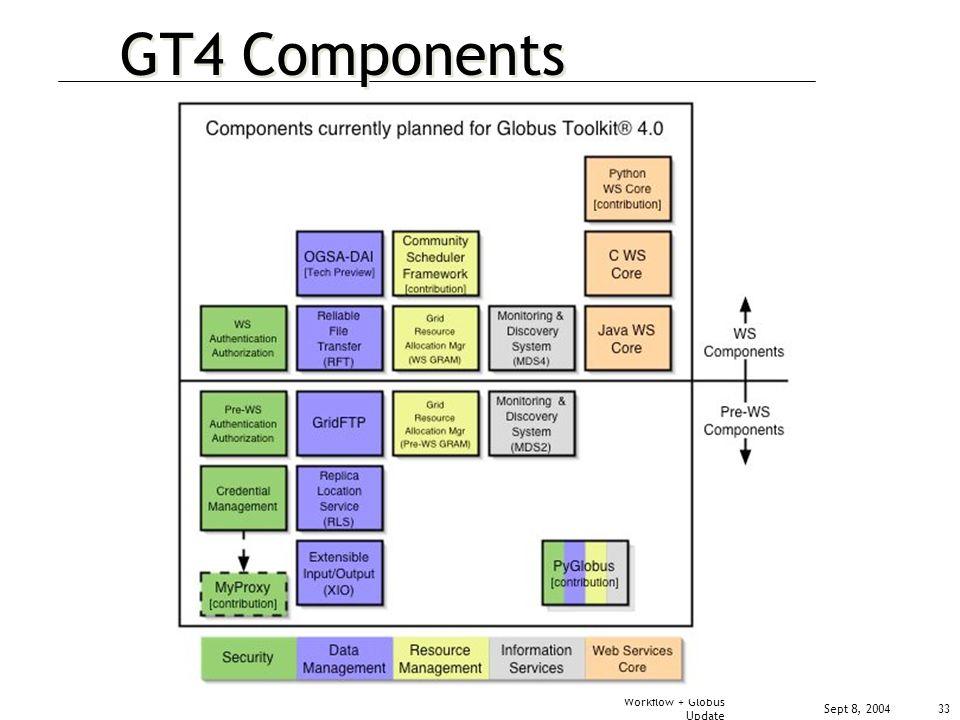 Sept 8, 2004 Workflow + Globus Update 33 GT4 Components