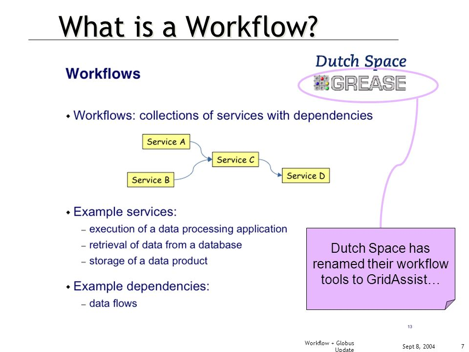 Sept 8, 2004 Workflow + Globus Update 7 What is a Workflow.