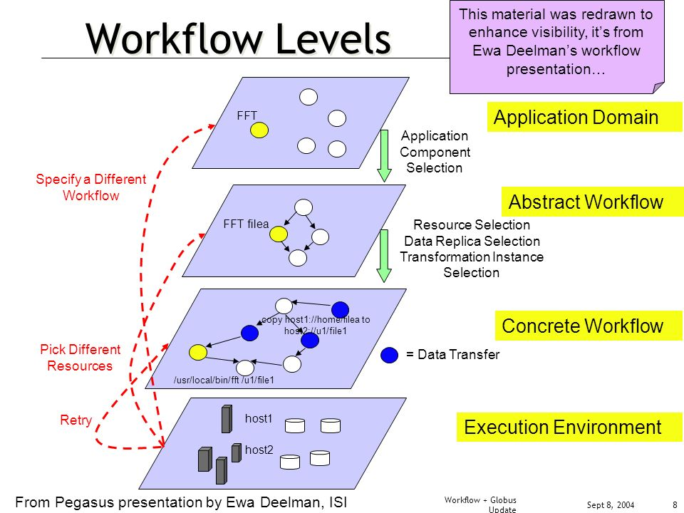 Sept 8, 2004 Workflow + Globus Update 8 Workflow Levels Application Domain Abstract Workflow Concrete Workflow Execution Environment Application Component Selection Resource Selection Data Replica Selection Transformation Instance Selection = Data Transfer FFT FFT filea host2 host1 Retry Pick Different Resources Specify a Different Workflow copy host1://home/filea to host2://u1/file1 /usr/local/bin/fft /u1/file1 From Pegasus presentation by Ewa Deelman, ISI This material was redrawn to enhance visibility, its from Ewa Deelmans workflow presentation…