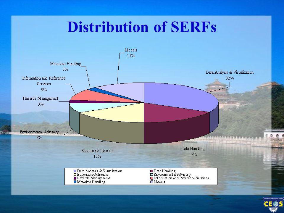 Distribution of SERFs
