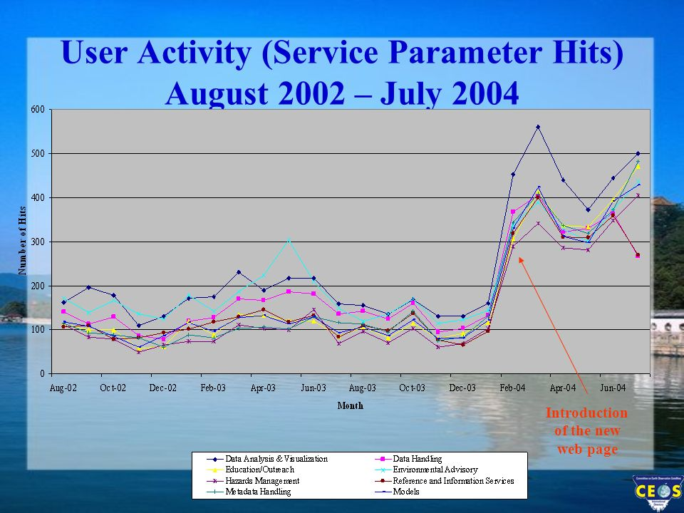 User Activity (Service Parameter Hits) August 2002 – July 2004 Introduction of the new web page