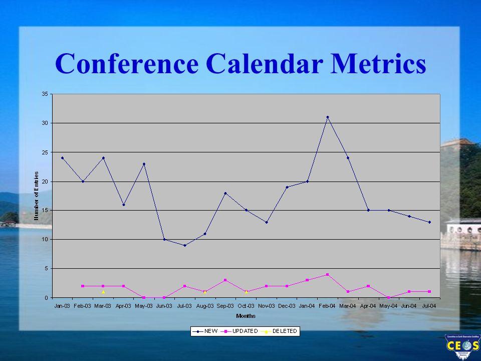 Conference Calendar Metrics