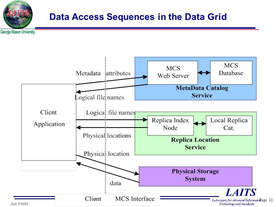 Page 10 LAITS Laboratory for Advanced Information Technology and Standards Duh 7/10/03 Data Access Sequences in the Data Grid