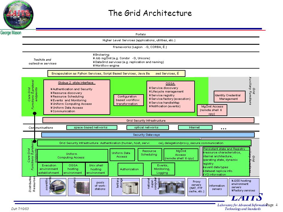 Page 4 LAITS Laboratory for Advanced Information Technology and Standards Duh 7/10/03 The Grid Architecture