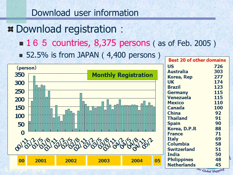 Download user information Download registration 1 countries, 8,375 persons as of Feb.