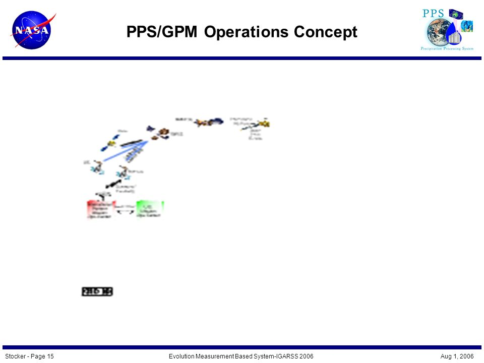 Stocker - Page 15Evolution Measurement Based System-IGARSS 2006 Aug 1, 2006 PPS/GPM Operations Concept