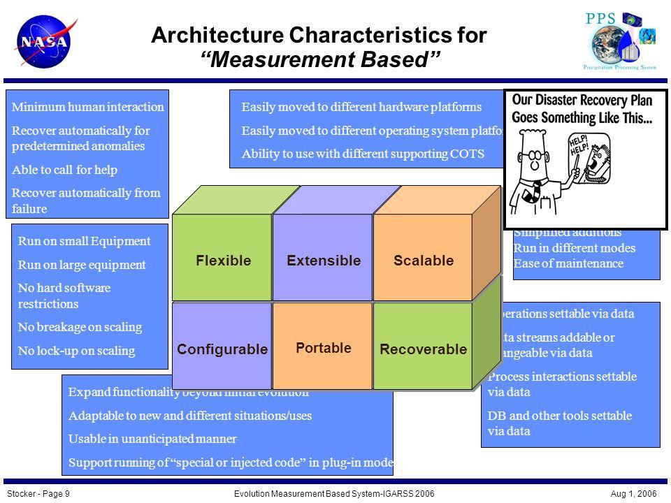Stocker - Page 10Evolution Measurement Based System-IGARSS 2006 Aug 1, 2006 Evolving for Measurement Based Processing Architecture Processing Infrastructure Algorithms Expertise