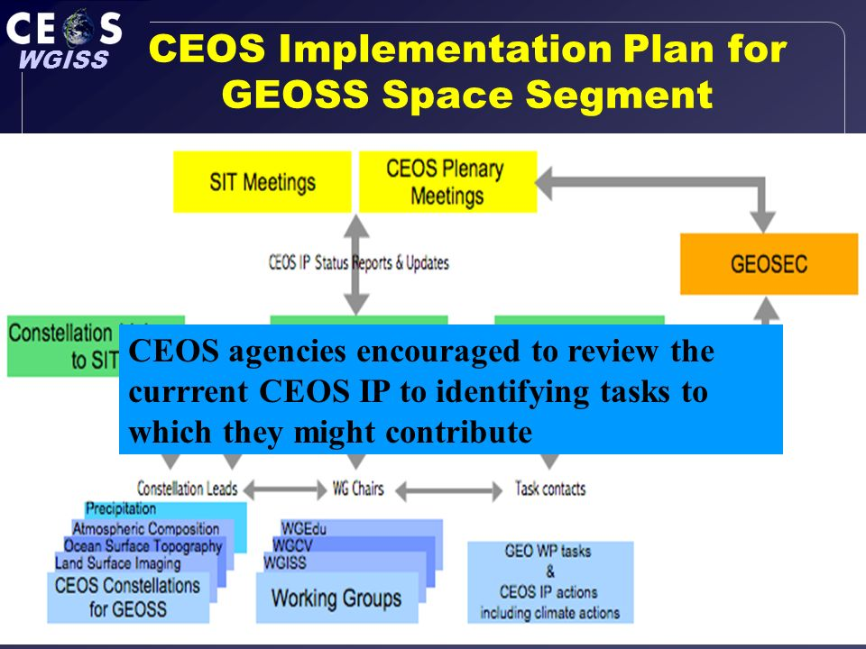 Slide 18 WGISS CEOS WGISS 24, DLR, Oberpfaffenhoffen, Germany, 15-19 Oct 07 CEOS Implementation Plan for GEOSS Space Segment CEOS agencies encouraged