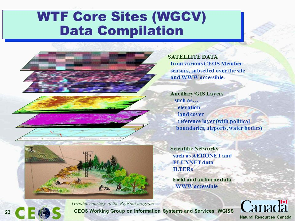 CEOS Working Group on Information Systems and Services - WGISS 23 Natural Resources Canada SATELLITE DATA from various CEOS Member sensors, subsetted over the site and WWW accessible.