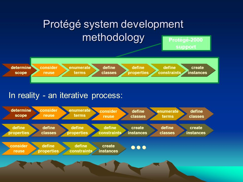 Protégé system development methodology Protégé-2000 support determine scope consider reuse enumerate terms define classes define properties define constraints create instances In reality - an iterative process: determine scope consider reuse enumerate terms define classes consider reuse enumerate terms define classes define properties create instances define classes define properties define constraints create instances define classes consider reuse define properties define constraints create instances