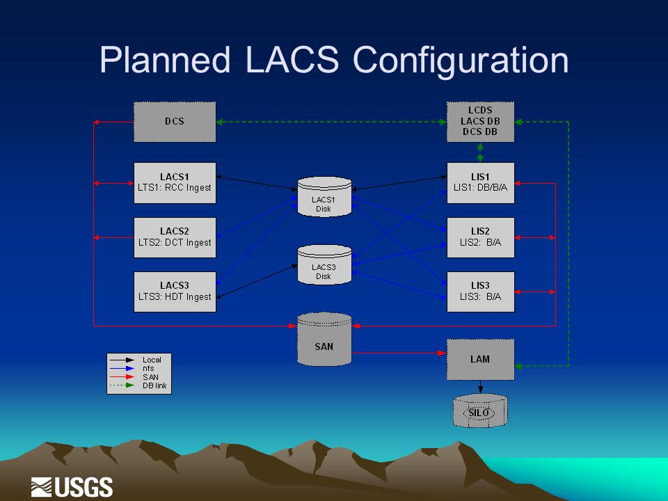 Planned LACS Configuration