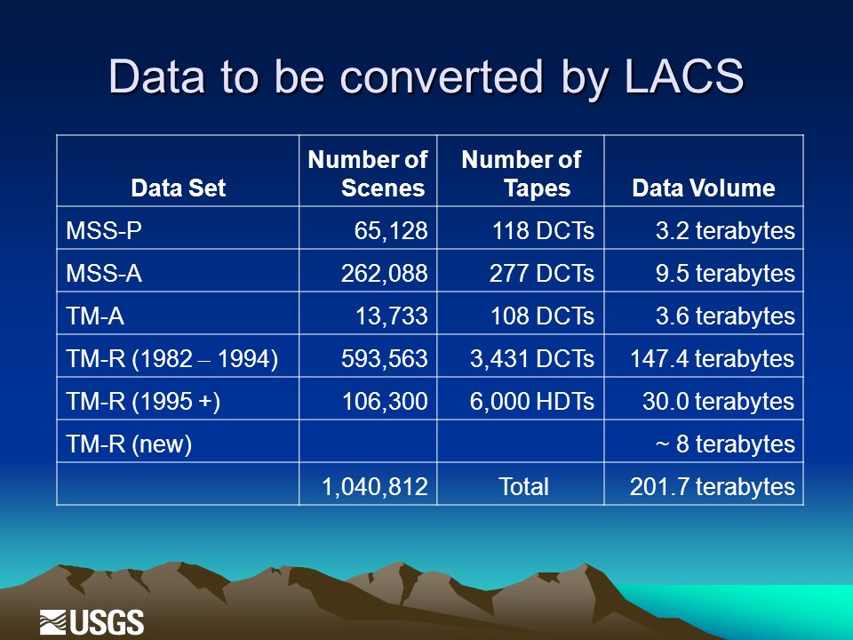 Data to be converted by LACS Data Set Number of Scenes Number of TapesData Volume MSS-P65,128 118 DCTs 3.2 terabytes MSS-A262,088 277 DCTs 9.5 terabytes TM-A13,733 108 DCTs 3.6 terabytes TM-R (1982 – 1994)593,563 3,431 DCTs 147.4 terabytes TM-R (1995 +)106,300 6,000 HDTs 30.0 terabytes TM-R (new)~ 8 terabytes 1,040,812 Total201.7 terabytes