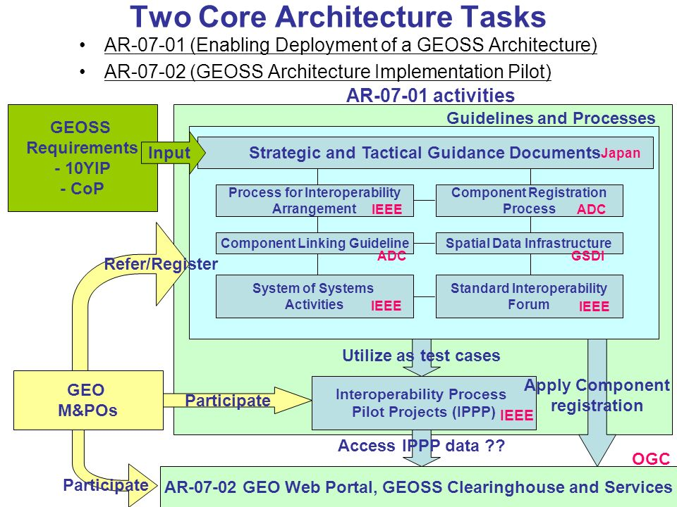 Two Core Architecture Tasks AR-07-01 (Enabling Deployment of a GEOSS Architecture) AR-07-02 (GEOSS Architecture Implementation Pilot) System of System