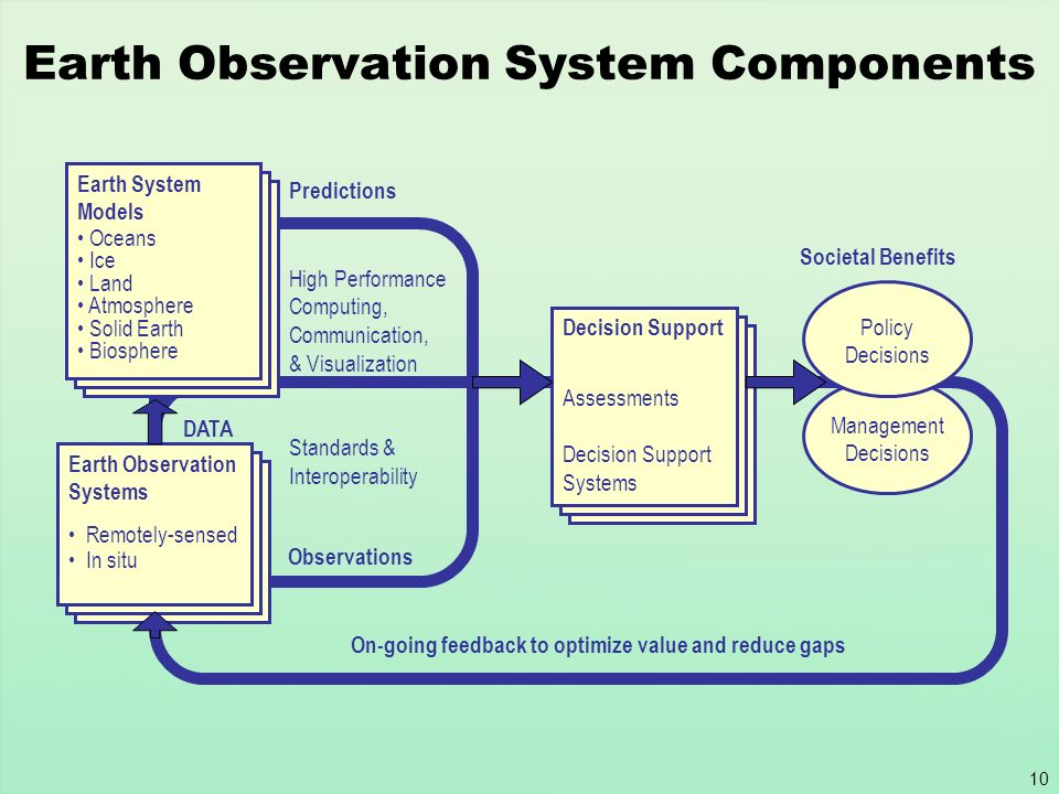 10 Earth Observation System Components Decision Support Tools Assessments Decision Support Systems Decision Support Tools Assessments Decision Support