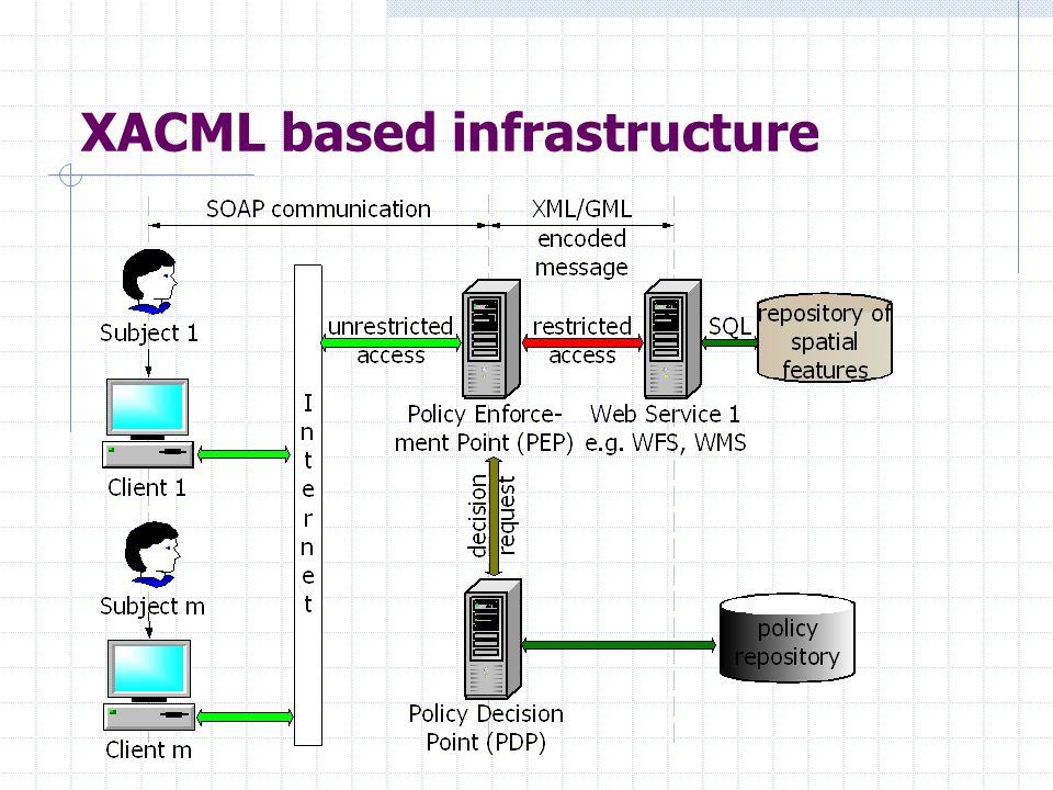XACML based infrastructure