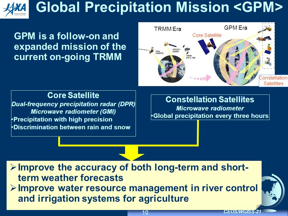 10 CEOS/WGISS-21 Global Precipitation Mission GPM is a follow-on and expanded mission of the current on-going TRMM Improve the accuracy of both long-term and short- term weather forecasts Improve water resource management in river control and irrigation systems for agriculture Core Satellite Dual-frequency precipitation radar (DPR) Microwave radiometer (GMI) Precipitation with high precision Discrimination between rain and snow Constellation Satellites Microwave radiometer Global precipitation every three hours Core Satellite Constellation Satellites TRMM Era GPM Era