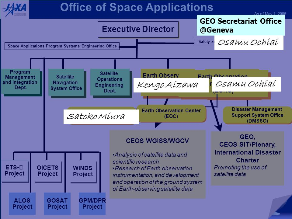 2 CEOS/WGISS-21 Office of Space Applications As of May 1, 2006 Executive Director Program Management and Integration Dept.