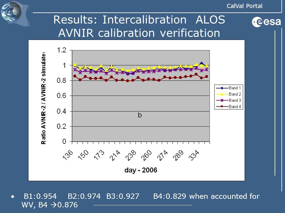 CalVal Portal Results: Intercalibration ALOS AVNIR calibration verification B1:0.954B2:0.974 B3:0.927B4:0.829 when accounted for WV, B4 0.876