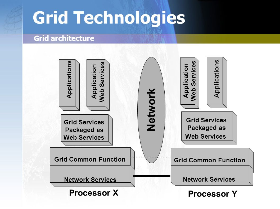Grid Technologies Grid architecture Network Grid Common Function Network Services Grid Common Function Network Services Applications Grid Services Packaged as Web Services Packaged as Web Services Grid Services Application Web Services Applications Application Web Services Processor X Processor Y