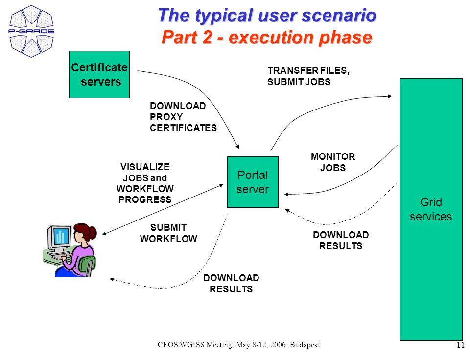 11 CEOS WGISS Meeting, May 8-12, 2006, Budapest Certificate servers Portal server Grid services TRANSFER FILES, SUBMIT JOBS DOWNLOAD RESULTS The typical user scenario Part 2 - execution phase VISUALIZE JOBS and WORKFLOW PROGRESS MONITOR JOBS DOWNLOAD PROXY CERTIFICATES SUBMIT WORKFLOW