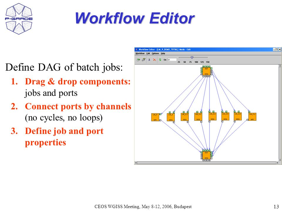 13 CEOS WGISS Meeting, May 8-12, 2006, Budapest Workflow Editor Define DAG of batch jobs: 1.Drag & drop components: jobs and ports 2.Connect ports by channels (no cycles, no loops) 3.Define job and port properties