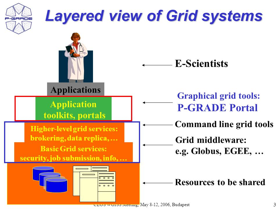 3 CEOS WGISS Meeting, May 8-12, 2006, Budapest Layered view of Grid systems Basic Grid services: security, job submission, info, … Higher-level grid services: brokering, data replica, … Application toolkits, portals Applications Command line grid tools Graphical grid tools: P-GRADE Portal Resources to be shared Grid middleware: e.g.