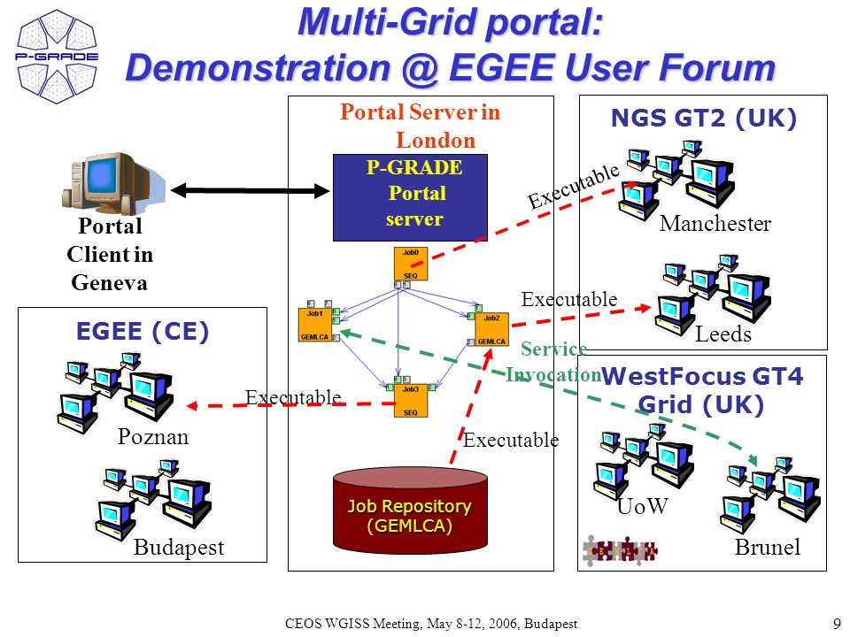 9 CEOS WGISS Meeting, May 8-12, 2006, Budapest Multi-Grid portal: Demonstration @ EGEE User Forum Job Repository (GEMLCA) Manchester Portal Client in Geneva Leeds P-GRADE Portal server Portal Server in London Executable NGS GT2 (UK) WestFocus GT4 Grid (UK) UoW Brunel Poznan Budapest EGEE (CE) Executable Service Invocation Executable