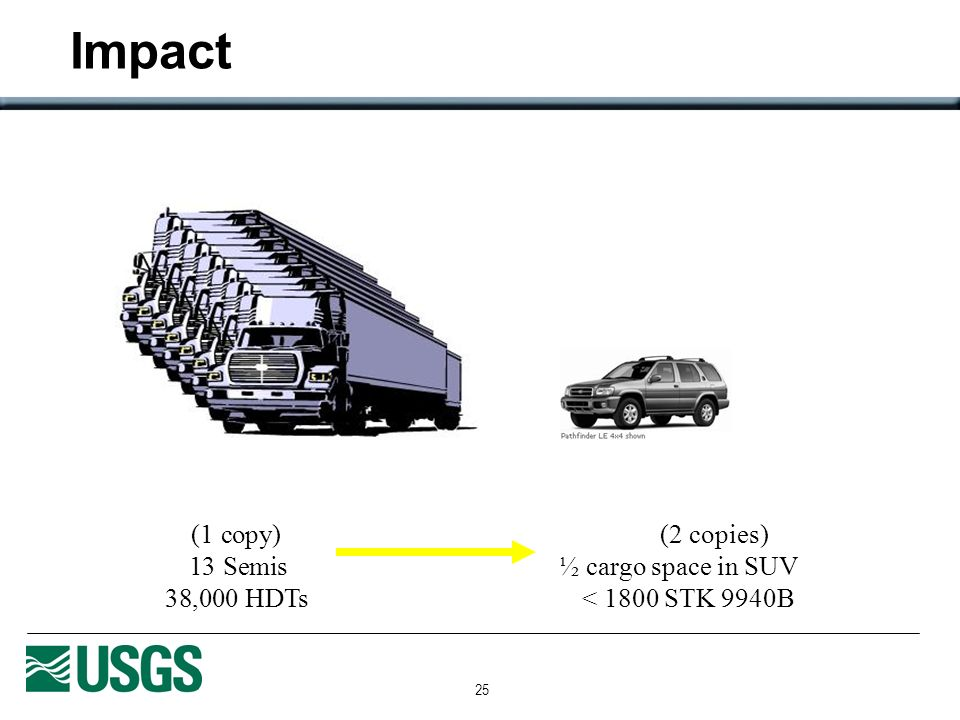 25 (1 copy)(2 copies) 13 Semis½ cargo space in SUV 38,000 HDTs< 1800 STK 9940B Impact