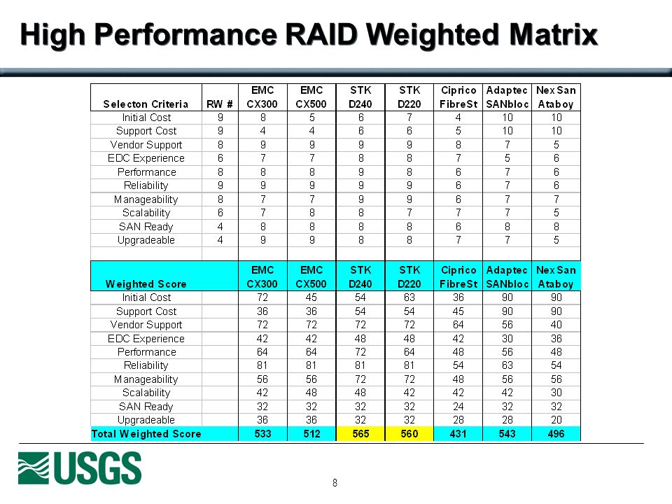 8 High Performance RAID Weighted Matrix